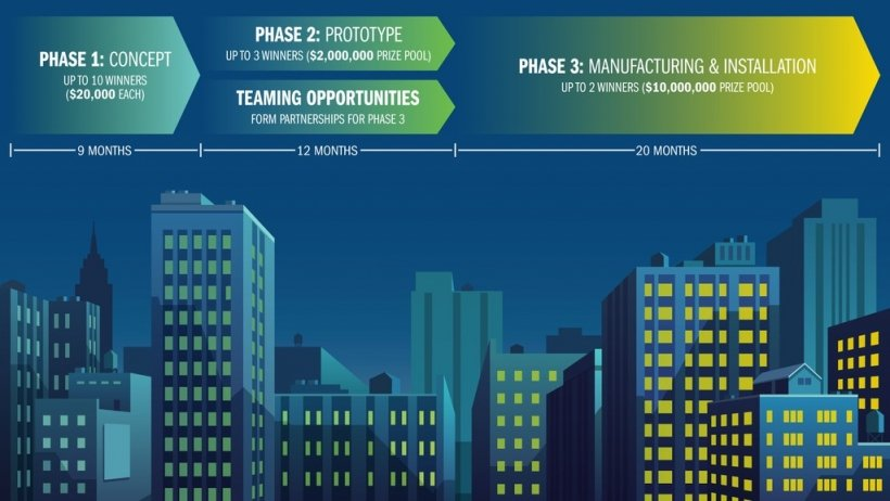 Drawing of a skyline of commercial buildings with text above: Phase 1: Concept, Phase 2: Prototype, Teaming Opportunities, Phase 3: Manufacturing and Installation.