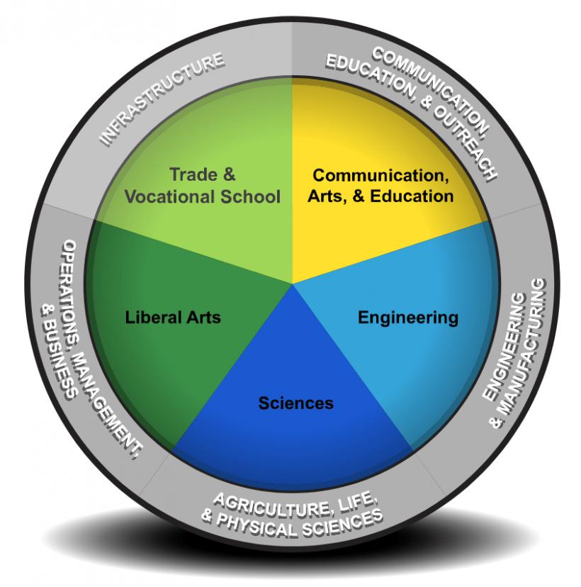 Thumbnail image of the Bioenergy career map.