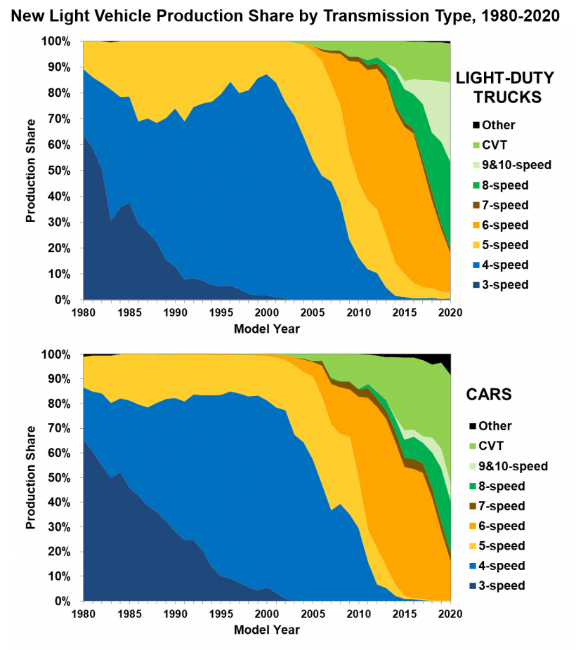 New Light Vehicle Production Share by Transmission Type from 1980 to 2020 (light-duty trucks and cars).