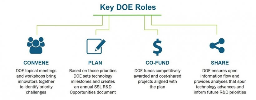 Key DOE Roles, including Convene, Plan, Co-fund, and Share, shown with icons