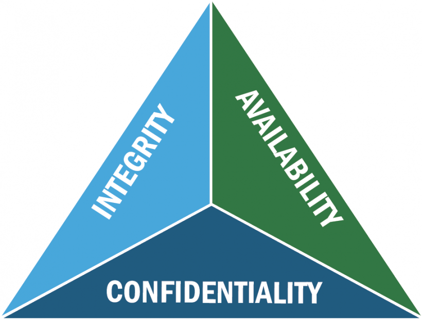 Triangle with integrity, availability, and confidentiality aligned with each side.