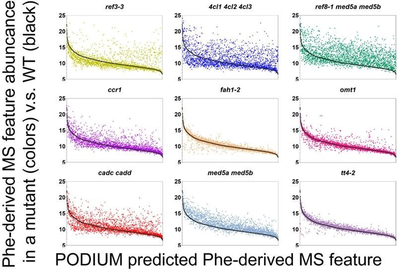 Analysis of individual metabolites in different types of Arabidopsis (thale cress) plants using the PODIUM tool.