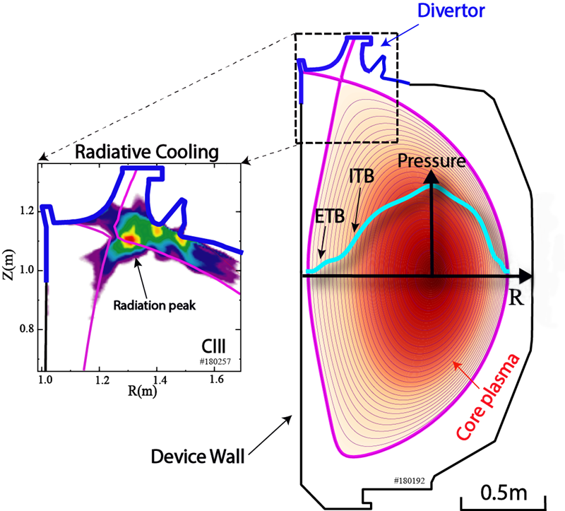 Left: 2-D carbon radiation contour showing radiation detached from wall surfaces. Right: plasma shape and pressure contour; radial pressure profile in cyan with internal transport barrier (ITB) and edge transport barrier (ETB) labels.