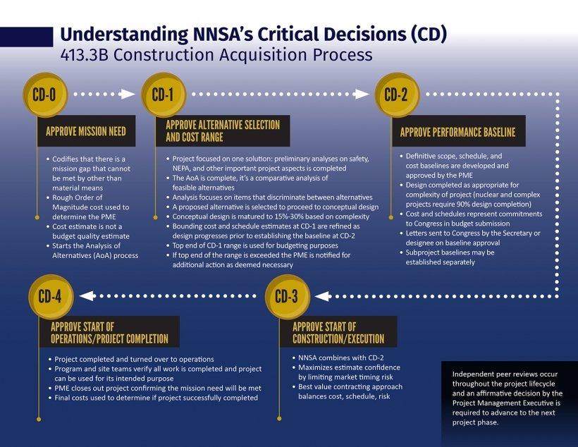 Understanding NNSA's Critical Decision Process