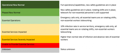 Seven levels of operation for energy infrastructure.