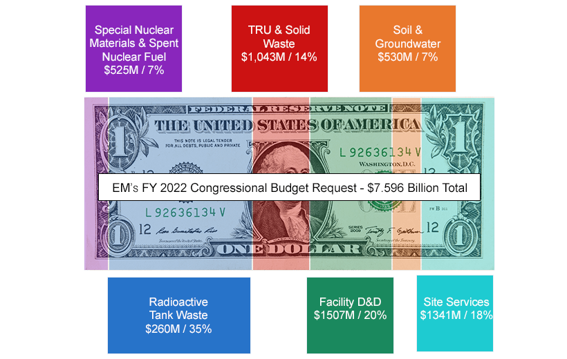 Dollar Graphic of FY22 Budget Request to Congress