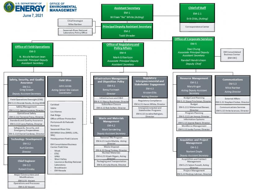 EM org chart
