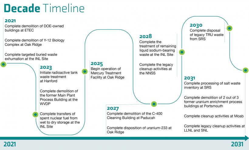 EM Strategic Vision Timeline 2021-2031