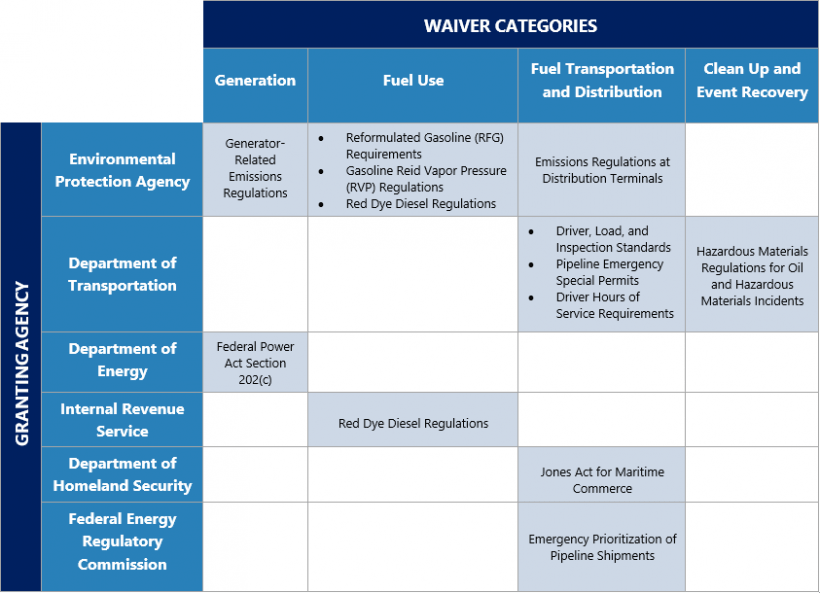 This is a table that shows the cross over between waiver categories and granting agencies