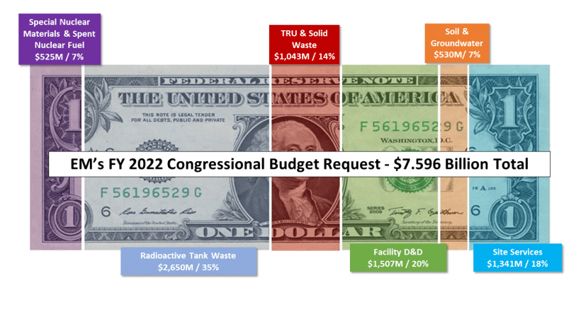 EM FY22 Budget Request to Congress
