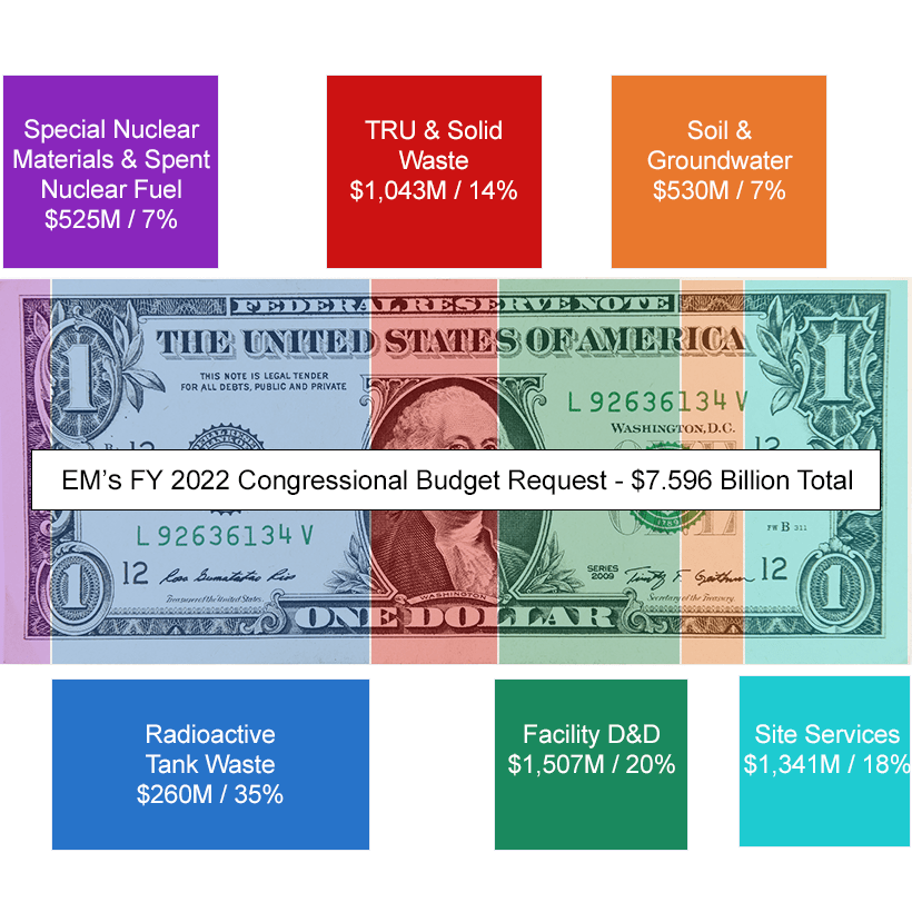 Dollar Bill Graphic of EM FY22 Budget Request to Congress