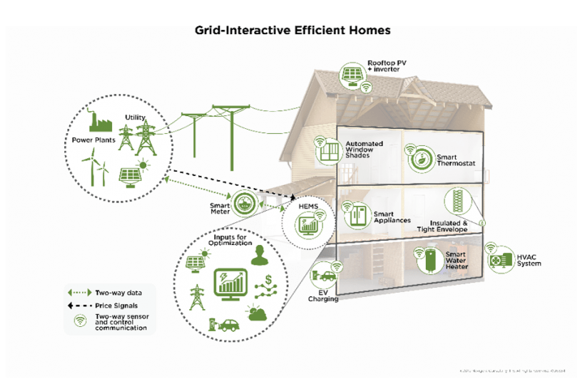Diagram of a grid-interactive efficient home