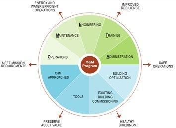 Outcomes of a comprehensive O&M program.