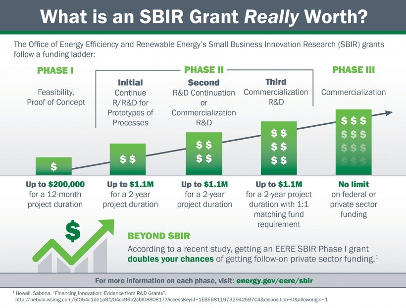 Graph showing the potential of an SBIR grant in total awards.