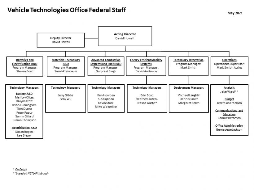 VTO Org Chart May 2021
