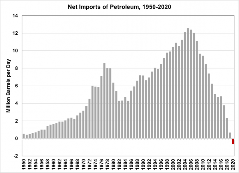 Net imports of petroleum from 1950 to 2020