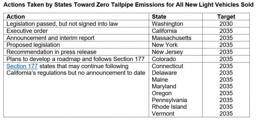 Actions taken by states toward zero tailpipe emissions for all new light vehicles sold