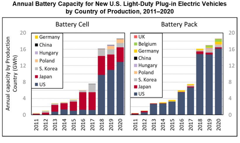 Annual battery capacity for new U.S. light-duty plug-in electric vehicles by country of production from 2011 to 2020.