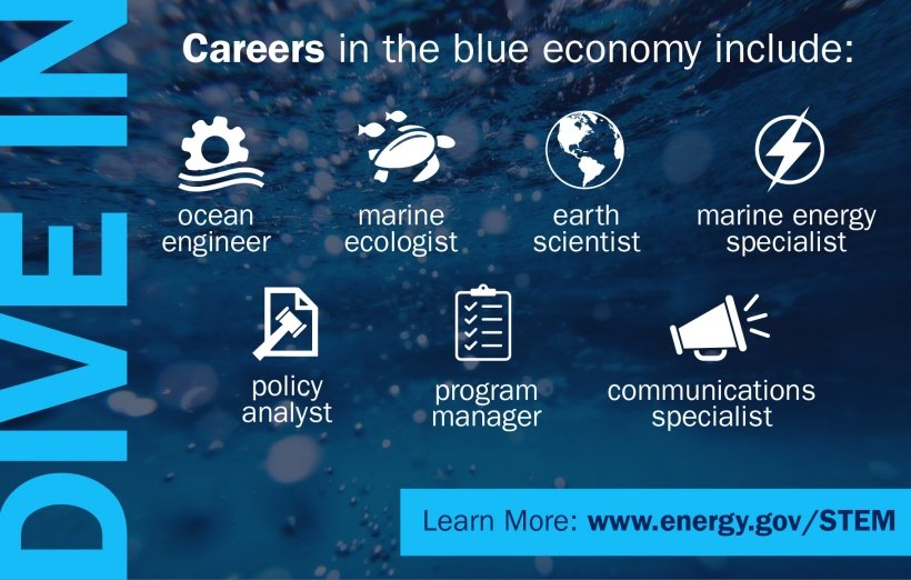 Learn about careers that support the ocean. Image shares examples of careers in ocean research.