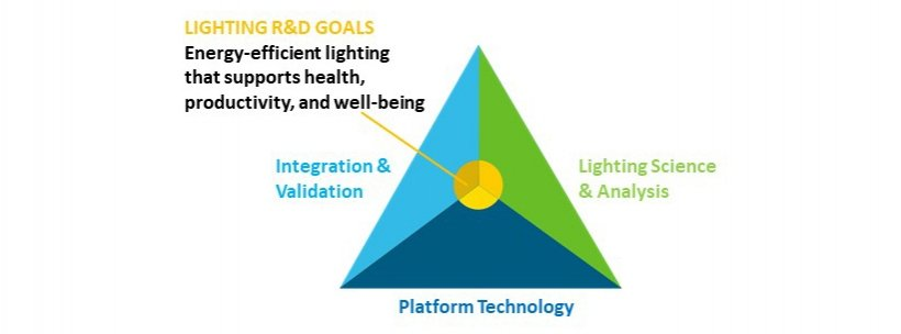 Top view of a pyramid illustrating DOE Lighting R&D program areas (Platform Technology, Lighting Science and Analysis, Integration and Validation) and program goals.