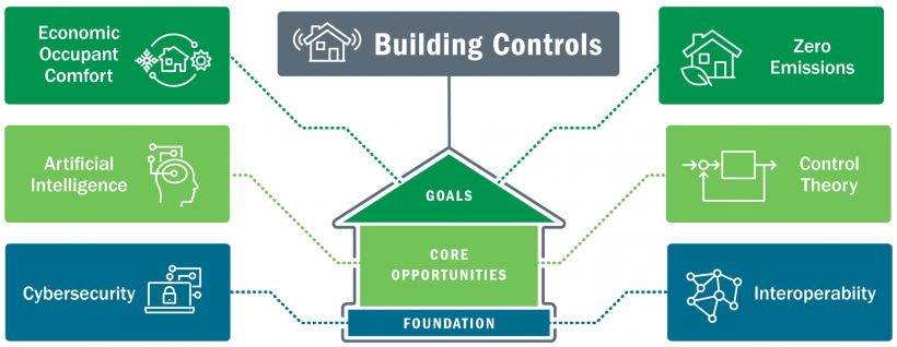 Graphic showing several goals, core opportunities, and foundation on a building.