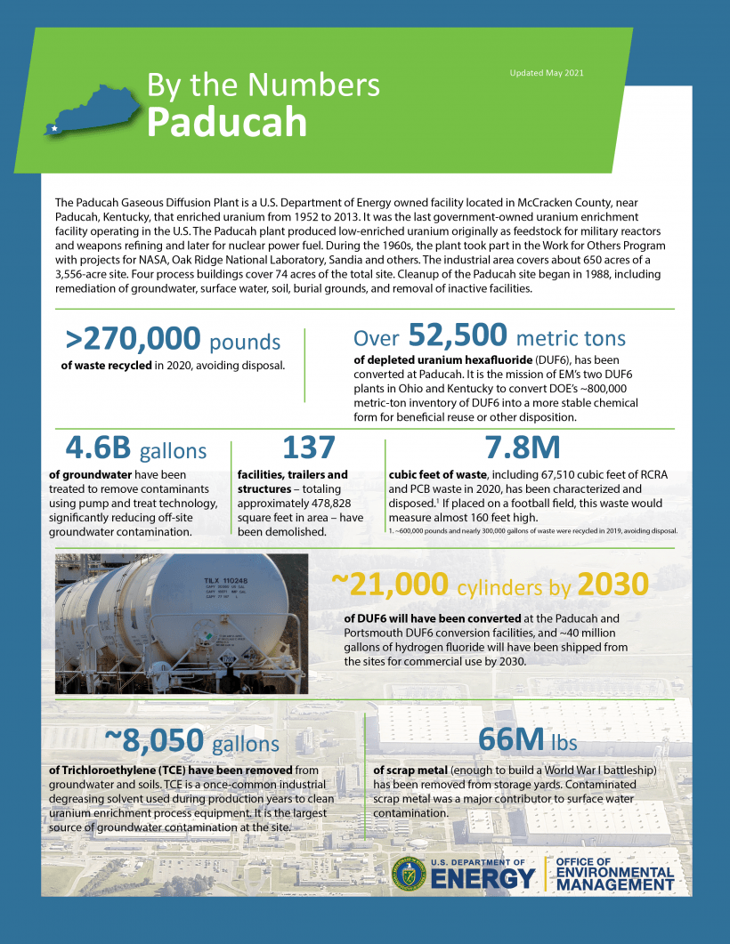 Paducah By the Numbers Visual