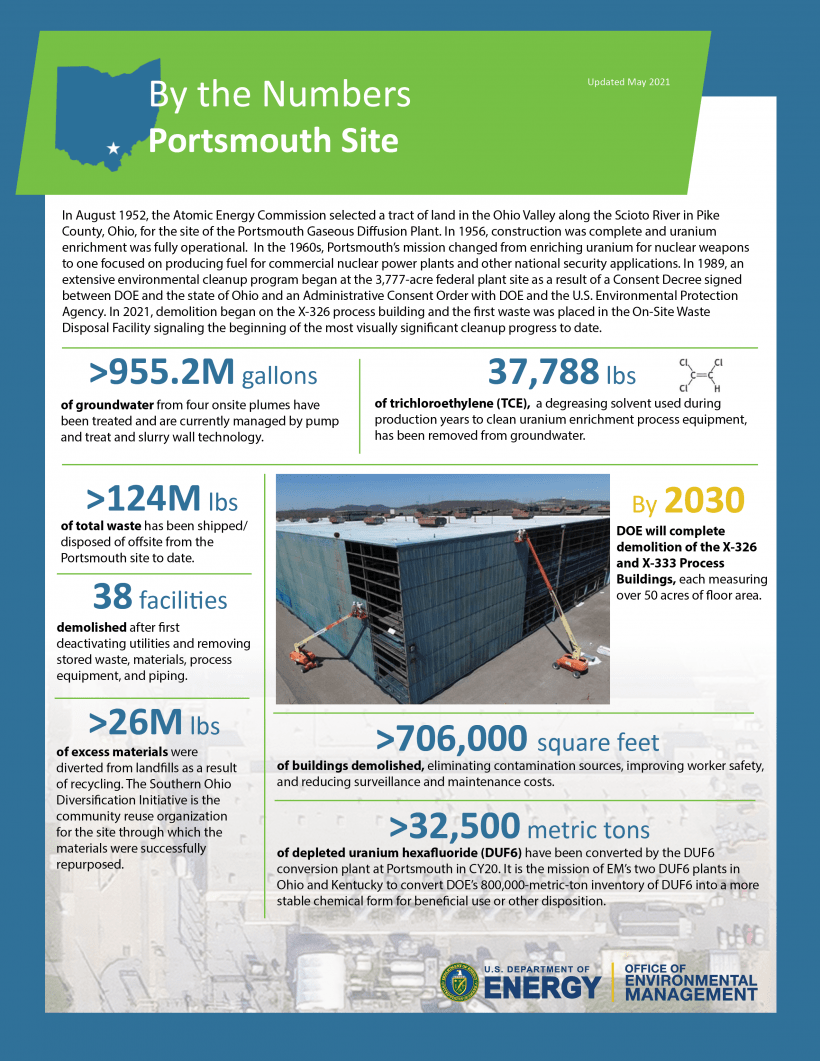 Portsmouth By the Numbers Visual