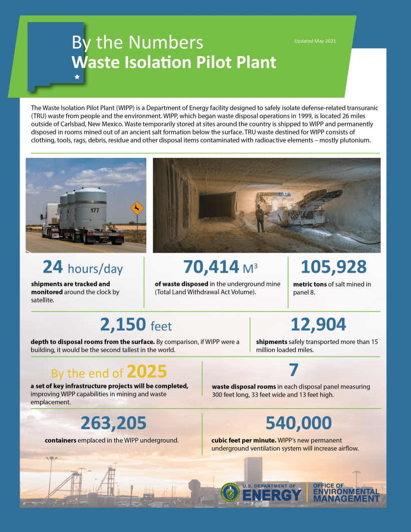 Waste Isolation Pilot Plant (WIPP) By the Numbers visual
