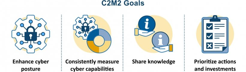 four icons in a row with the label C2M2 goals. The four icons are labeled enhance cyber posture, consistently measure cyber capabilities, share knowledge, prioritize actions and investments