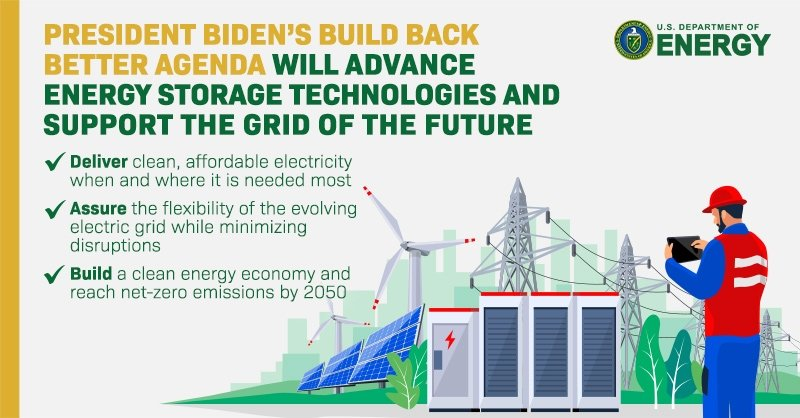 A man in blue pants and a blue shirt wearing a red vest and helmet holding a tablet stands in front of several panels, a wind turbine, and electrical wires. Above him reads the text: President Biden's Build Back Better agenda will advance energy storage technologies and support the grid of the future. Deliver clean, affordable electricity when and where it is needed the most. Assure the flexibility of the evolving electric grid while minimizing disruptions. Build a clean energy economy and reach net-zero.