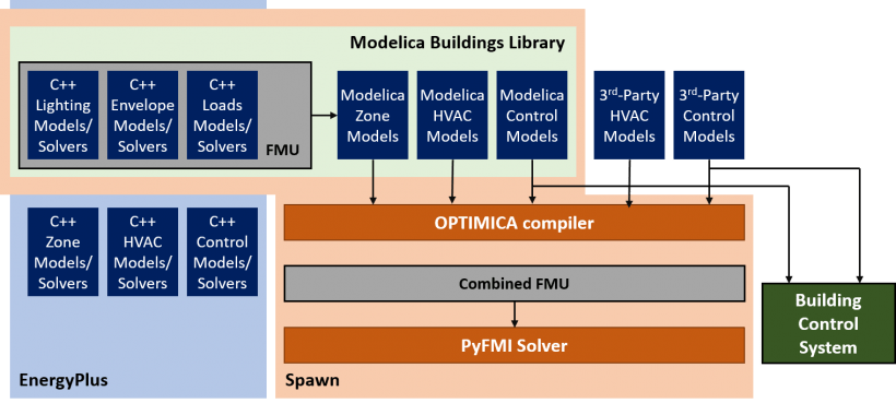 Spawn (of EnergyPlus) combines the lighting, envelope, and loads models from EnergyPlus with zone, HVAC, and control models from the Modelica Buildings Library to create a new simulation engine that bridges BEM and control applications.