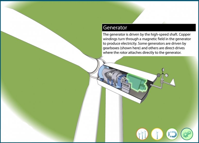 Still frame of an illustrated wind turbine generator highlighted in an animation window.