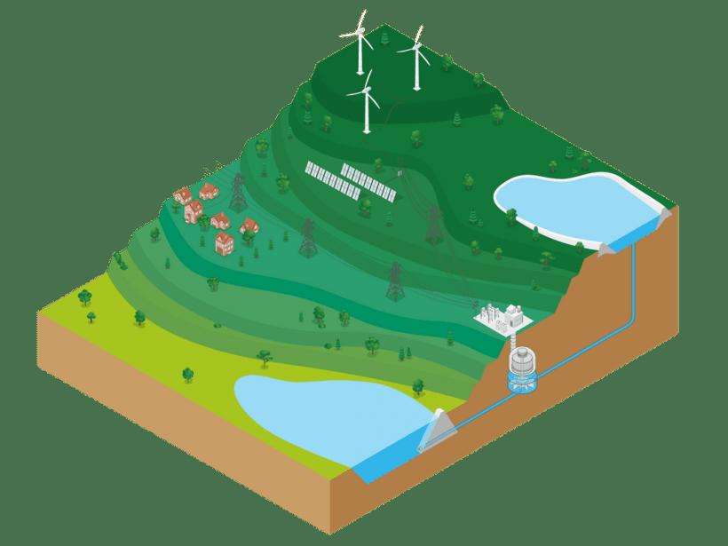 Illustration of a Pumped storage hydropower reservoir.