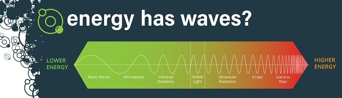 As part of a radiation safety campaign, the Hanford Site dives into the basics of radiation. For example, the campaign shares information about how radiation is energy that travels at the speed of light. This energy has wave-like properties, as highlighted in this graphic. Higher energy radiation, like x-rays and gamma rays, can cause damage to cells. Each type of radiation has different properties that determine how it affects people and how they can detect it.