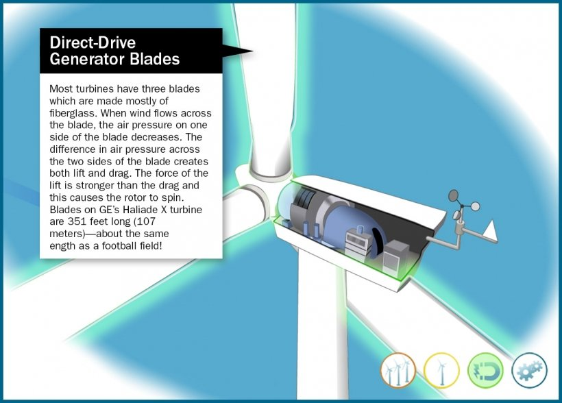 Still frame of an illustrated direct-drive wind generator blades highlighted in an animation window.