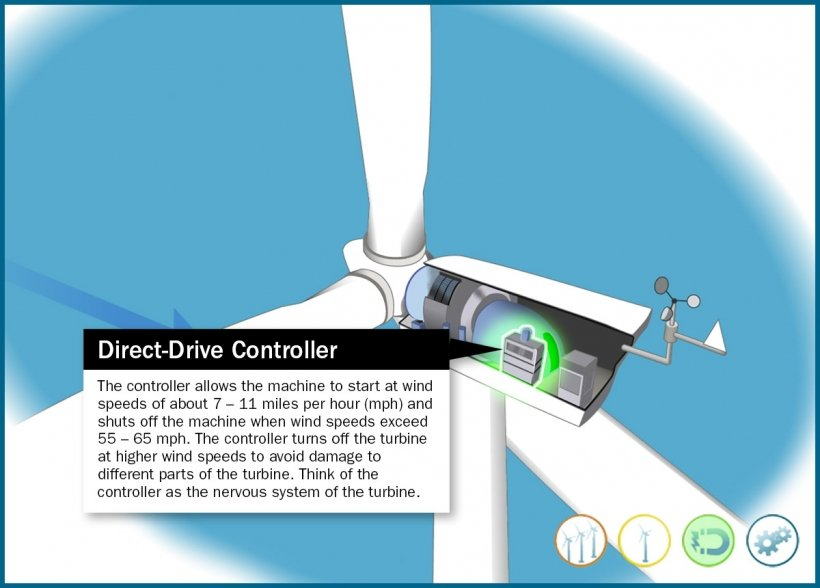 Still frame of an illustrated direct-drive wind turbine controller highlighted in an animation window.