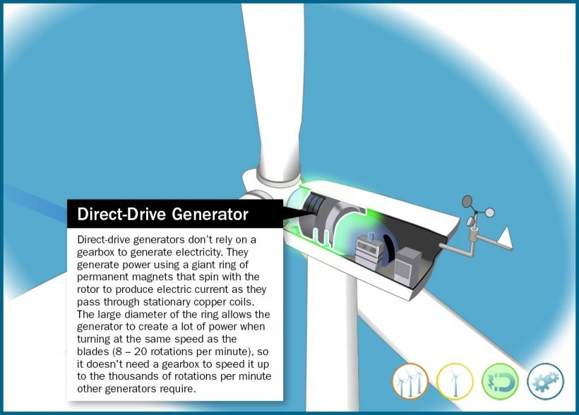 Still frame of an illustrated direct-drive wind turbine generator highlighted in an animation window.