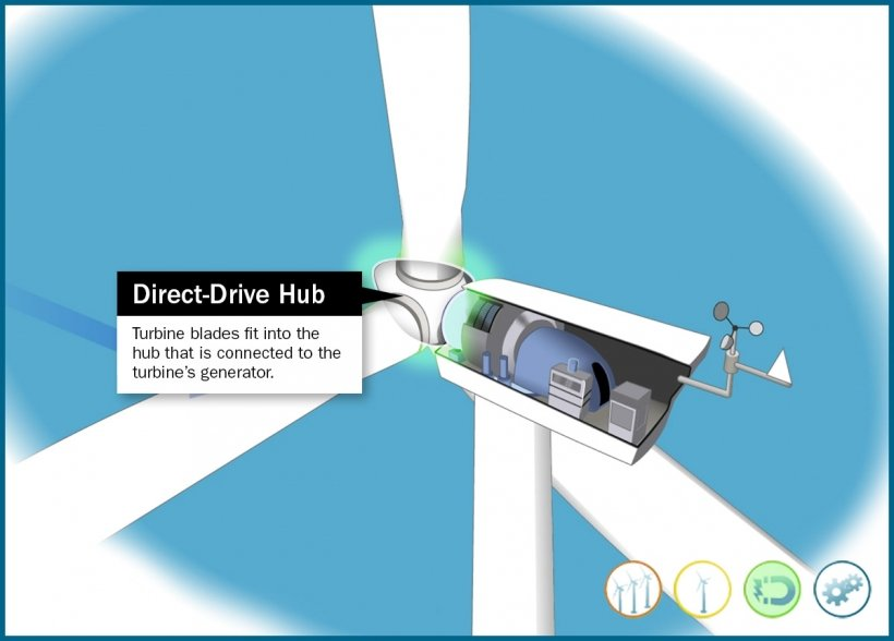 Still frame of an illustrated direct-drive wind turbine direct-drive hub highlighted in an animation window.