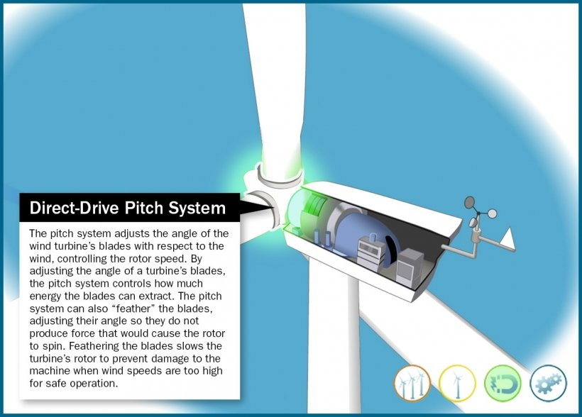 Still frame of an illustrated direct-drive wind turbine pitch system highlighted in an animation window.