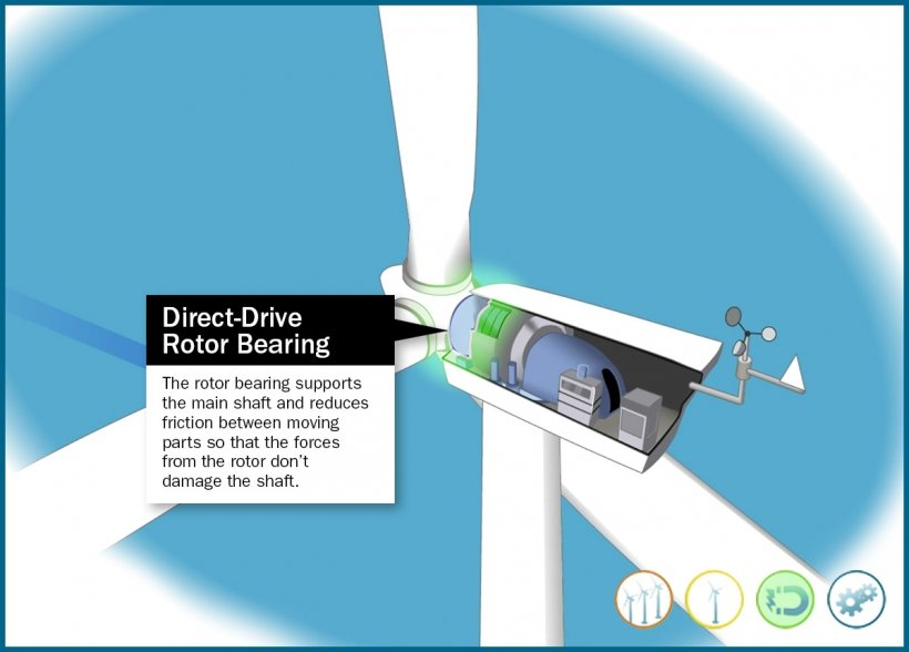 Still frame of an illustrated direct-drive wind turbine rotor bearing highlighted in an animation window.