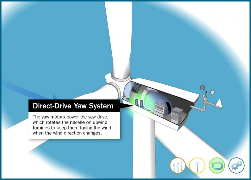 Still frame of an illustrated direct-drive wind turbine anemometer and wind vane highlighted in an animation window.
