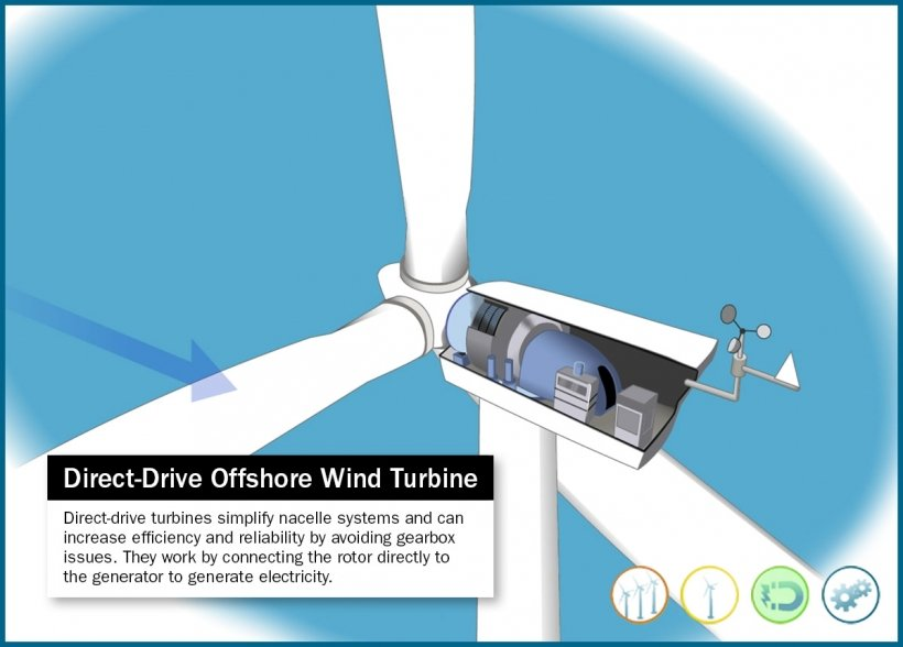Still frame of an offshore, illustrated direct-drive wind turbine.