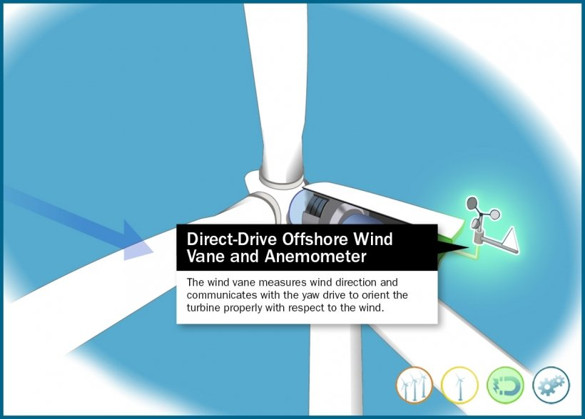 Still frame of an illustrated wind vane and anemometer of a direct-drive wind turbine in an animation window.