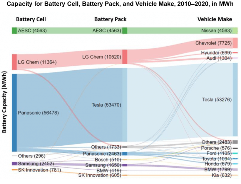 Capacity for battery cell, battery pack, and vehicle make from 2010 to 2020 in MWh