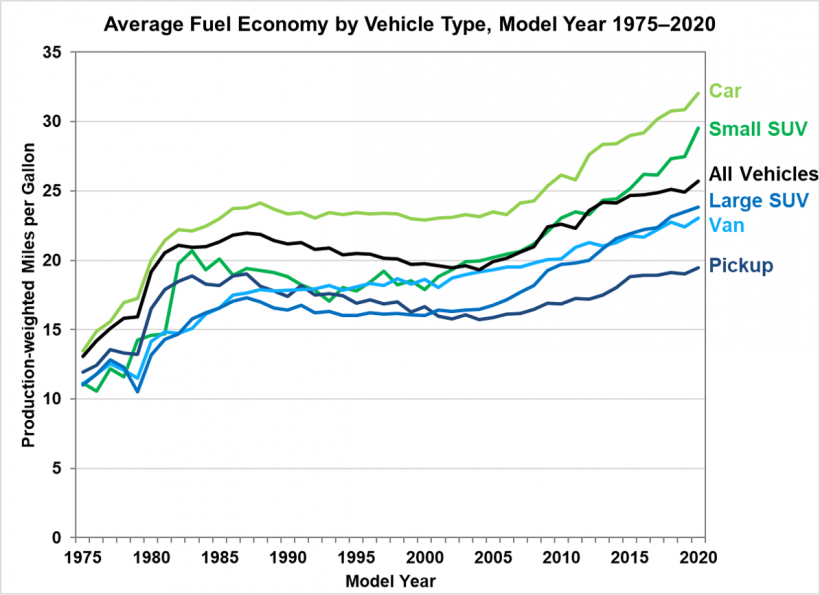 Average new light-duty vehicle fuel economy by vehicle type for model years from 1975 to 2020