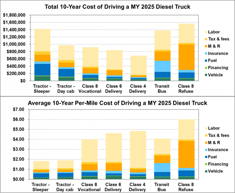 Total 10-Year Cost of Driving a MY2025 Diesel Truck and Average 10-Year Per-Mile Cost of Driving a MY2025 Diesel Truck