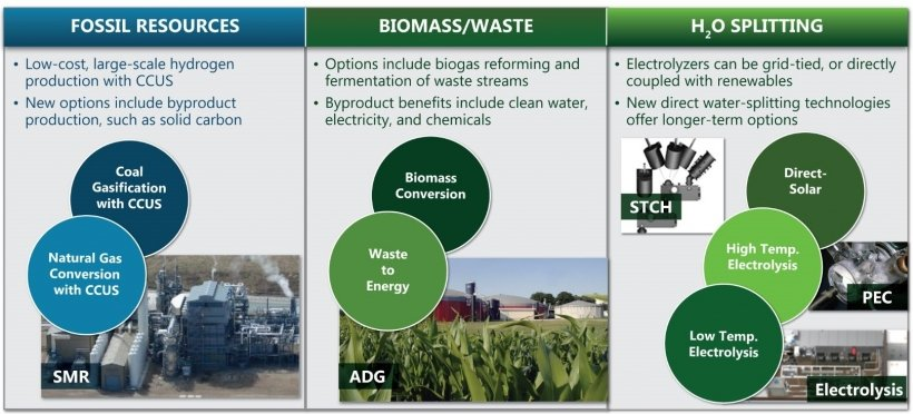 Hydrogen can be produced from fossil resources via natural gas conversion with carbon capture, utilization, and storage (CCUS) and coal gasification with CCUS; from biomass/waste via waste to energy and biomass conversion pathways; and from water splitting via low-temperature electrolysis, high-temperature electrolysis, and direct solar pathways.