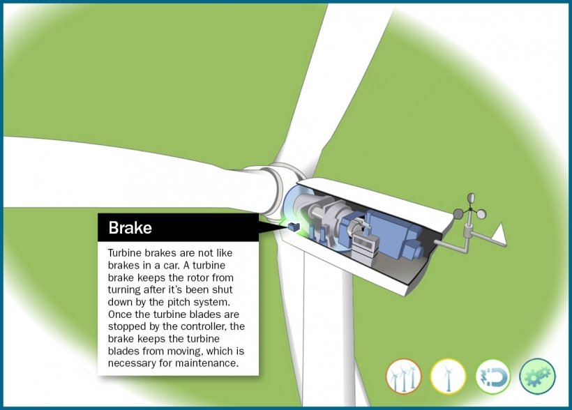 Still frame of an illustrated wind turbine brake highlighted in an animation window.