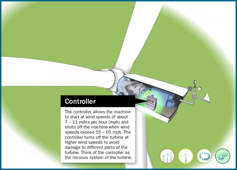 Still frame of an illustrated wind turbine controller bearing highlighted in an animation window.