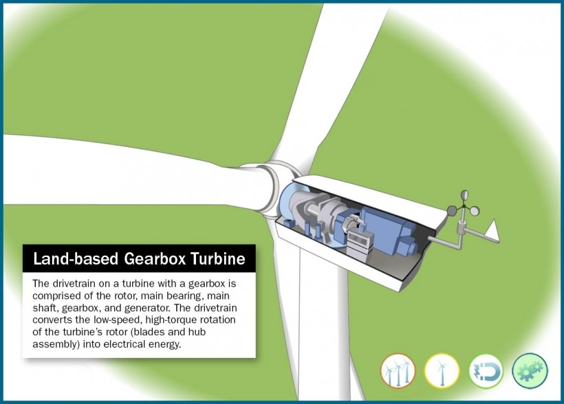 Still frame of an illustrated wind turbine nacelle with a gearbox in an animation wind.